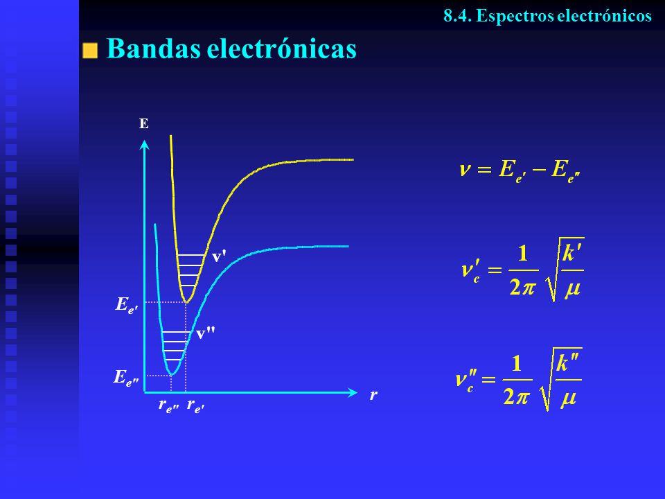 Bandas electrónicas 8.4. Espectros electrónicos r v Ee v Ee re