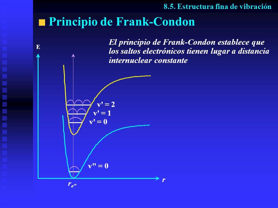 Principio de Frank-Condon