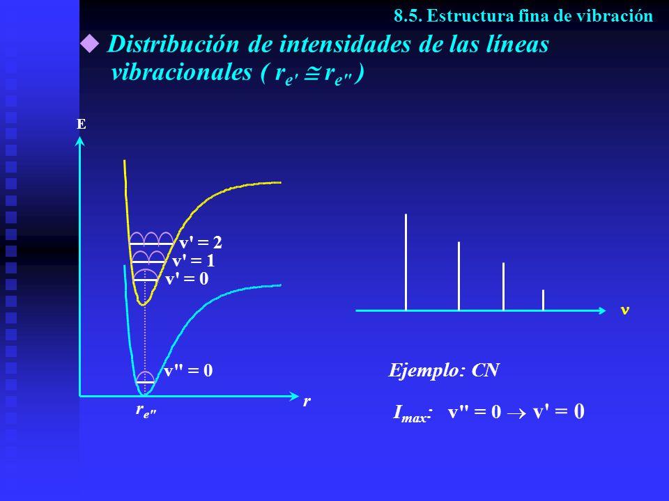 Distribución de intensidades de las líneas vibracionales ( re  re )