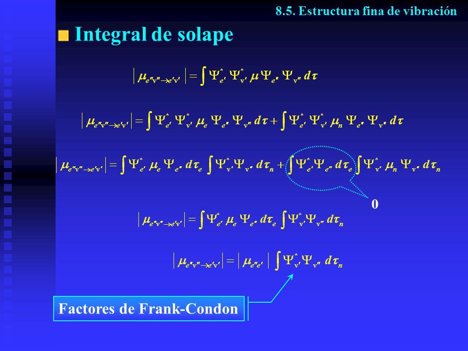 Integral de solape Factores de Frank-Condon