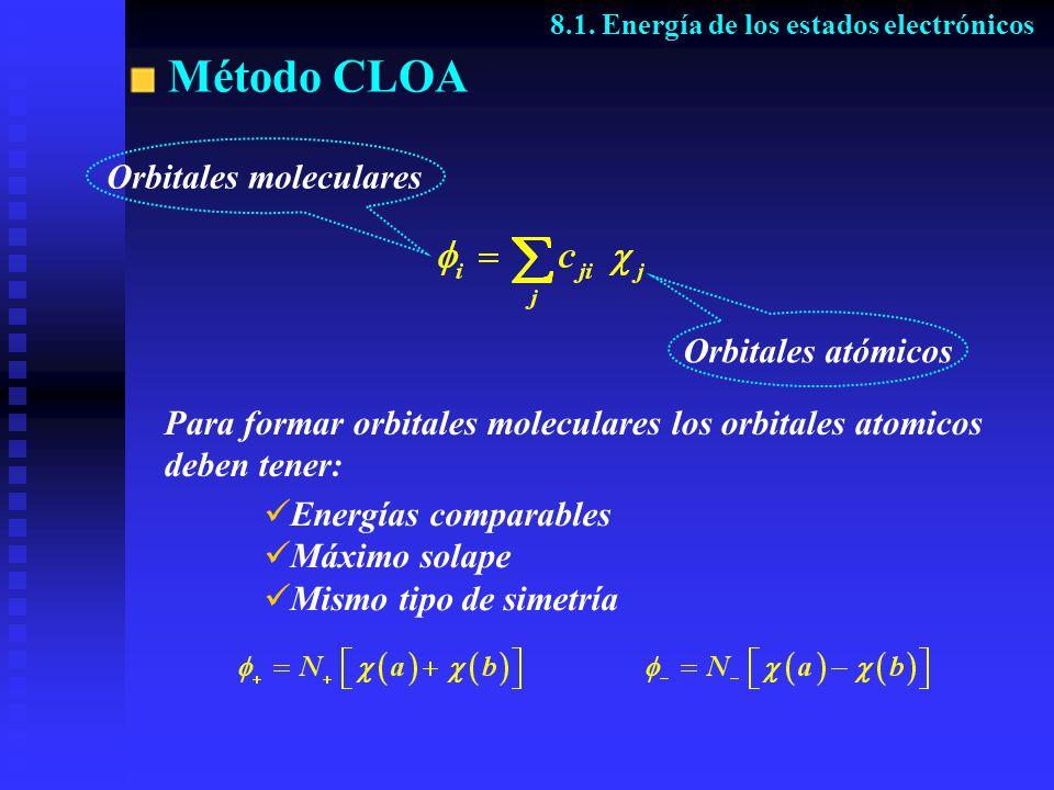 Método CLOA Orbitales moleculares Orbitales atómicos