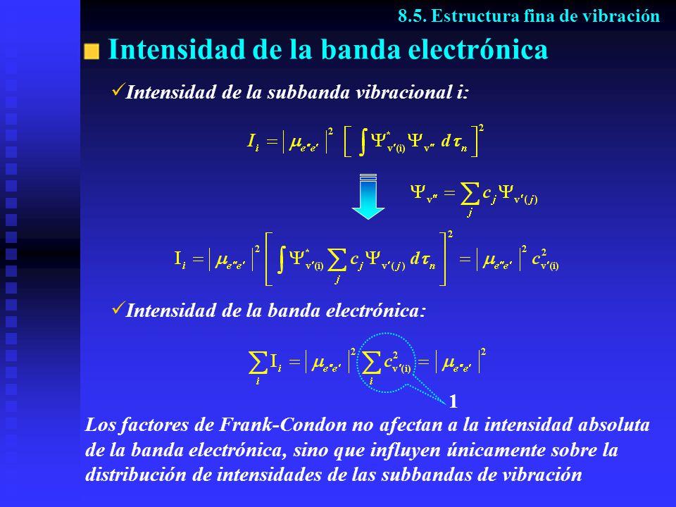 Intensidad de la banda electrónica