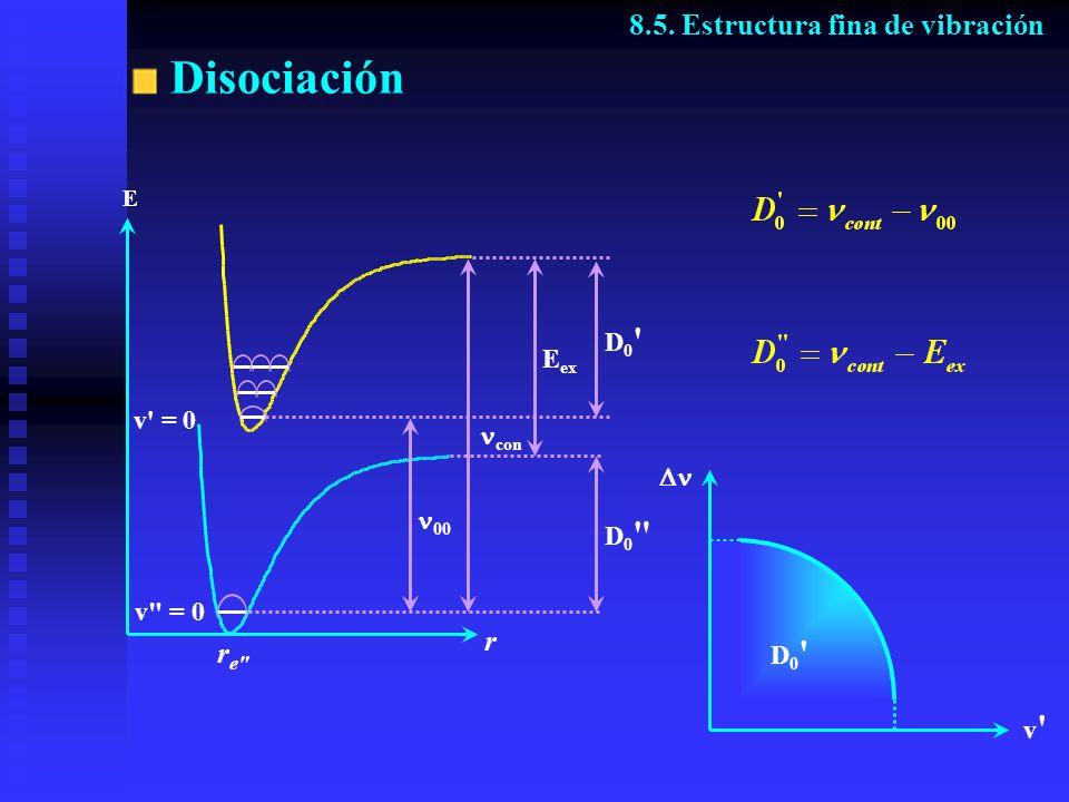 Disociación 8.5. Estructura fina de vibración r re D0 Eex v = 0