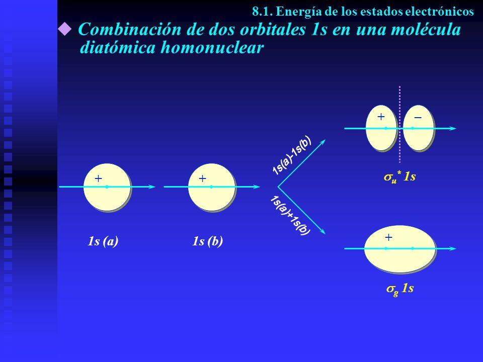 Combinación de dos orbitales 1s en una molécula diatómica homonuclear