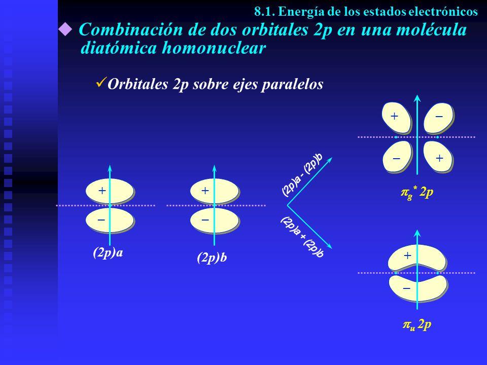 Combinación de dos orbitales 2p en una molécula diatómica homonuclear