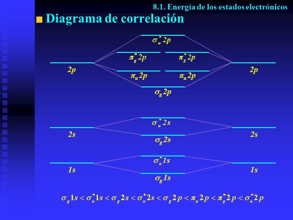 Diagrama de correlación