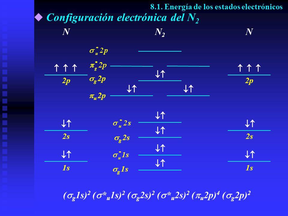 Configuración electrónica del N2