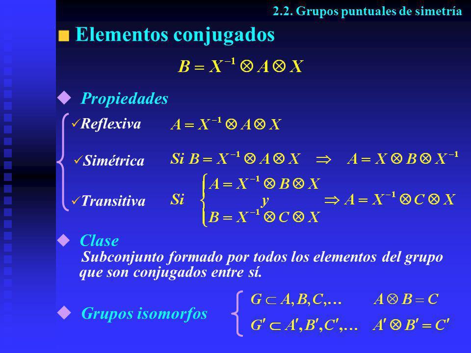 Elementos conjugados Propiedades Grupos isomorfos Clase