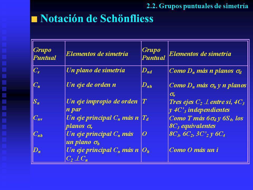 Notación de Schönfliess