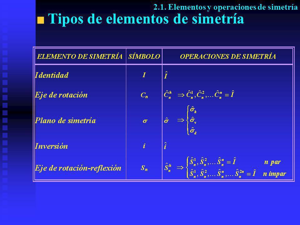Tipos de elementos de simetría