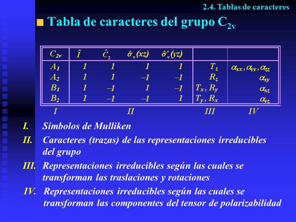 Tabla de caracteres del grupo C2v