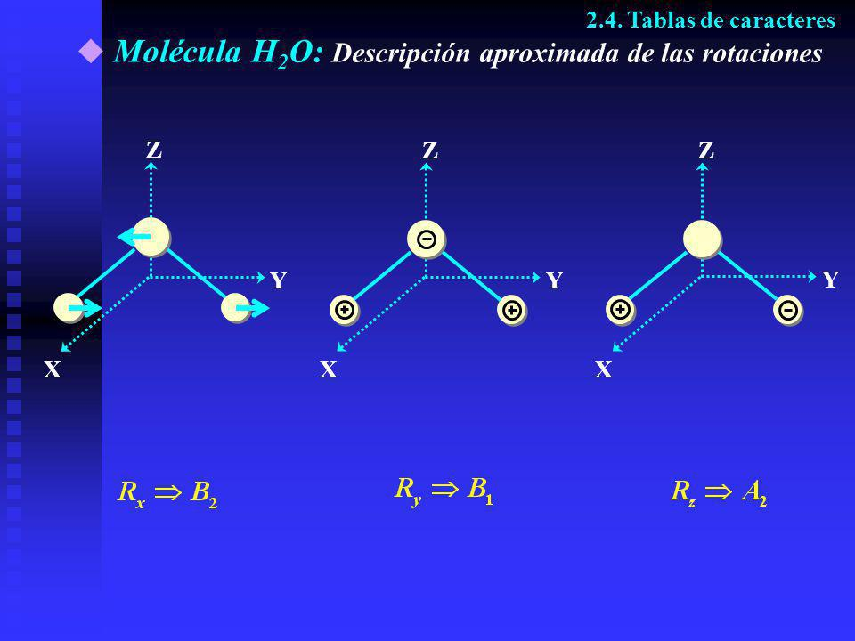 Molécula H2O: Descripción aproximada de las rotaciones
