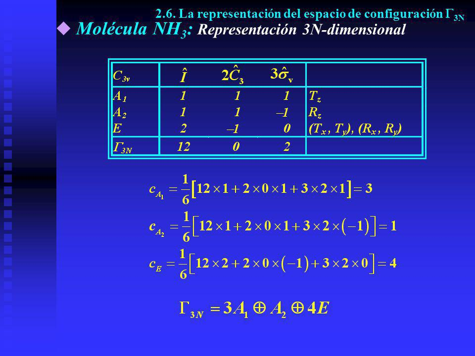 Molécula NH3: Representación 3N-dimensional