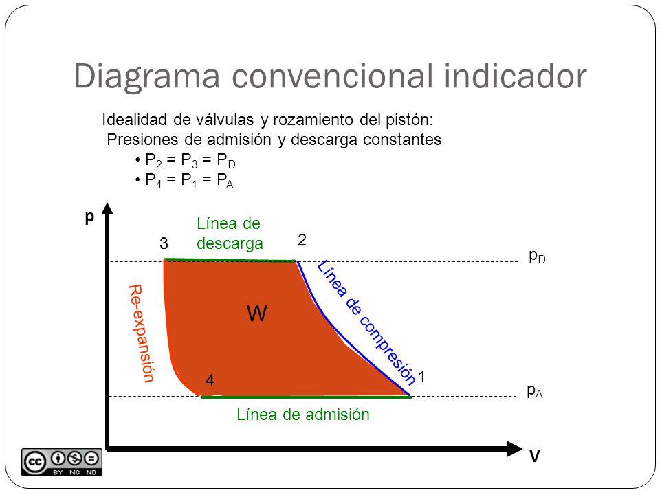 Diagrama convencional indicador