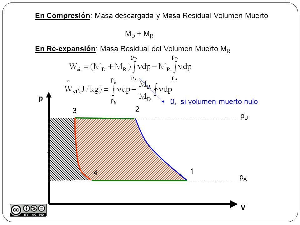 En Compresión: Masa descargada y Masa Residual Volumen Muerto