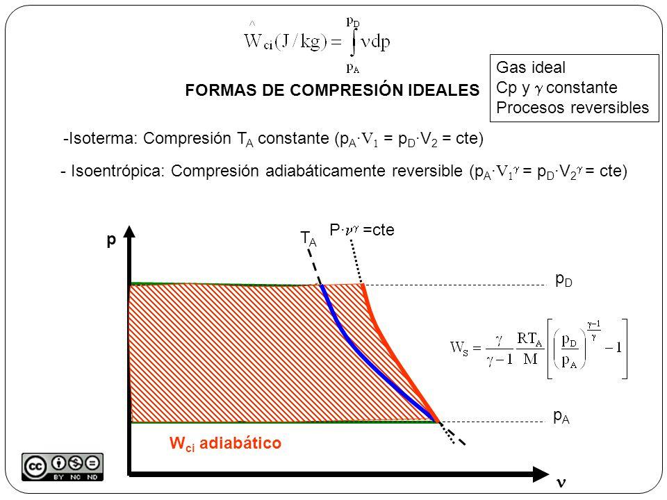 FORMAS DE COMPRESIÓN IDEALES