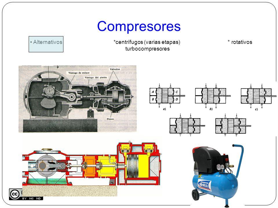 Compresores Alternativos *centrífugos (varias etapas) * rotativos