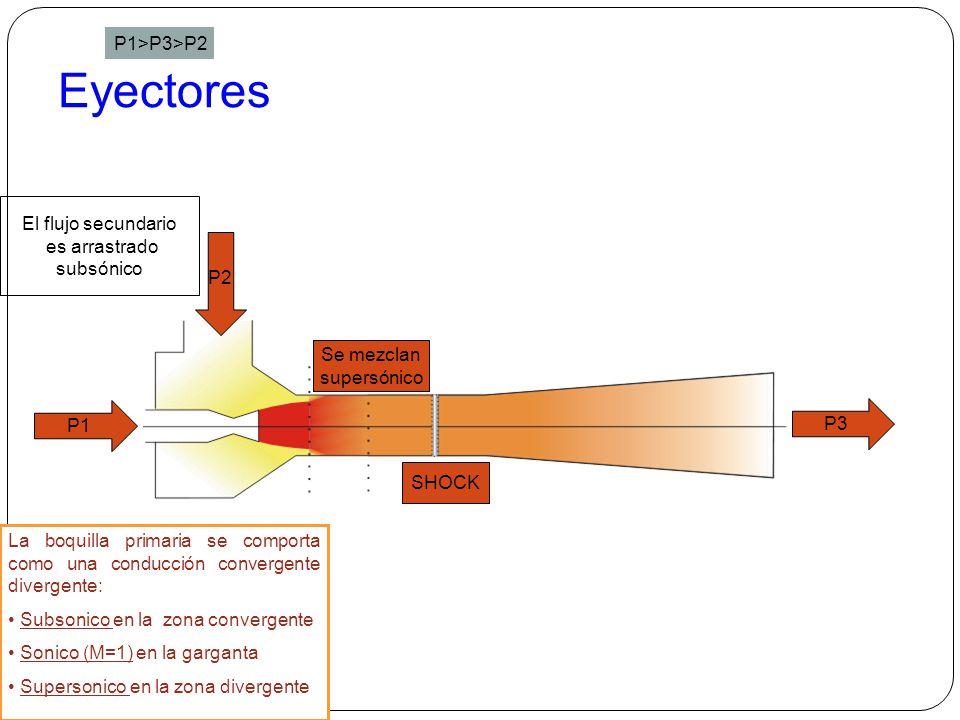 Eyectores P1>P3>P2 El flujo secundario es arrastrado subsónico