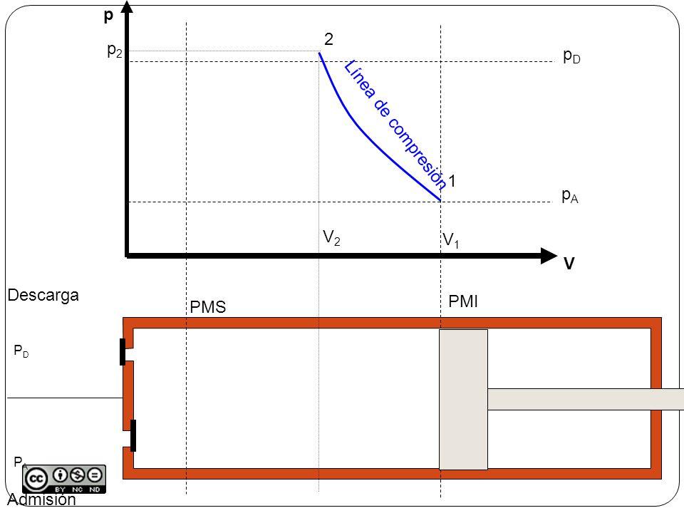 p 2 p2 pD Línea de compresión 1 pA V2 V1 V Descarga PMI PMS Admisión