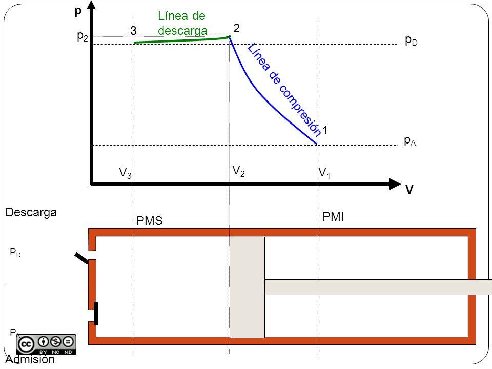 p V Línea de descarga 3 V3 2 p2 V2 pA pD Línea de compresión 1 V1
