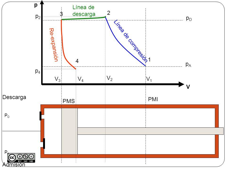 p V Línea de descarga 3 V3 2 p2 V2 pA pD Línea de compresión