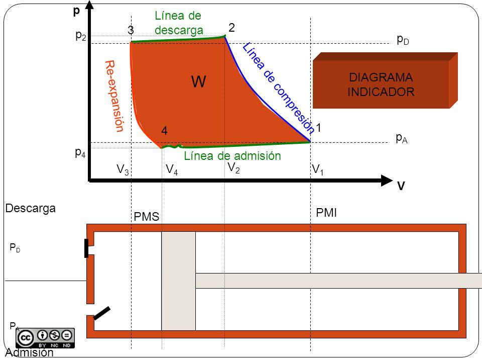 W p V Línea de descarga 3 V3 2 p2 V2 pA pD DIAGRAMA INDICADOR