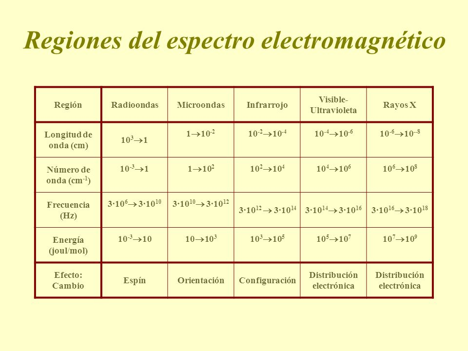Regiones del espectro electromagnético
