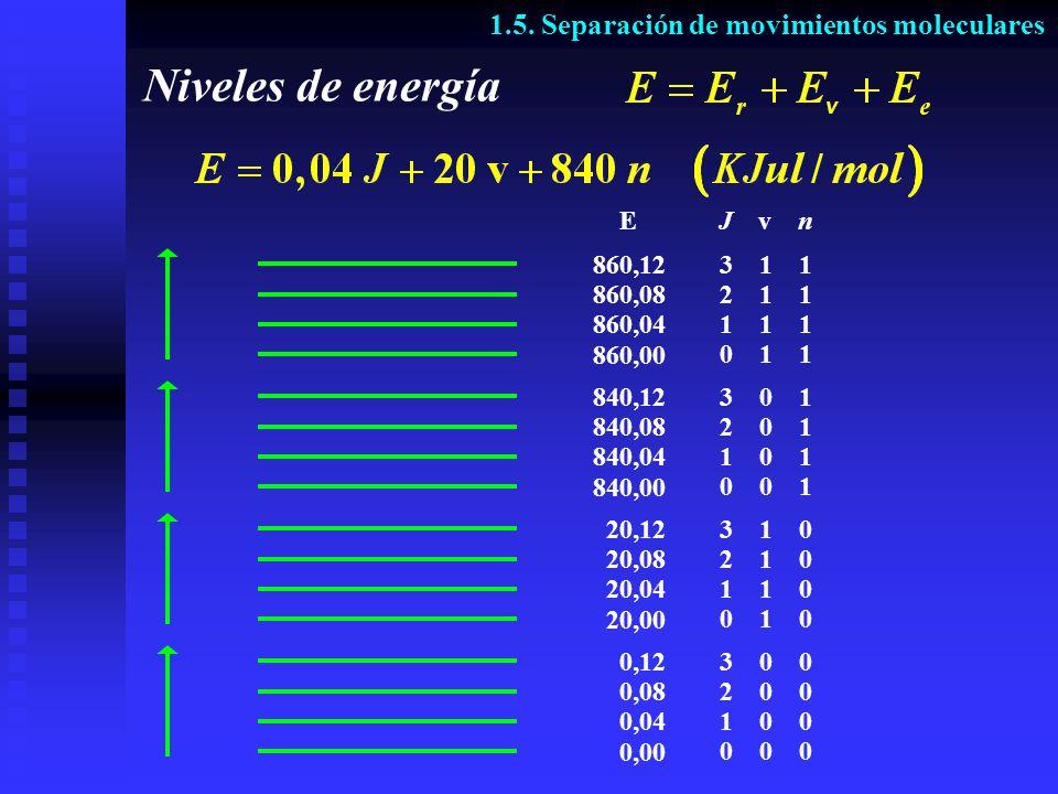 Niveles de energía 1.5. Separación de movimientos moleculares J v n