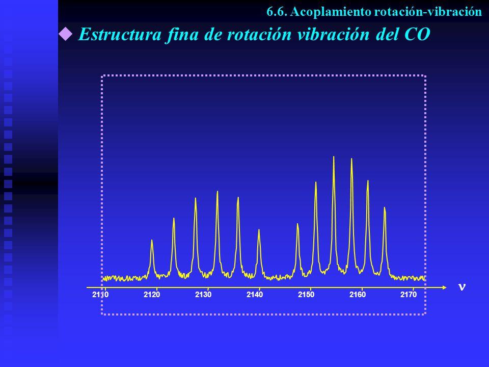 Estructura fina de rotación vibración del CO