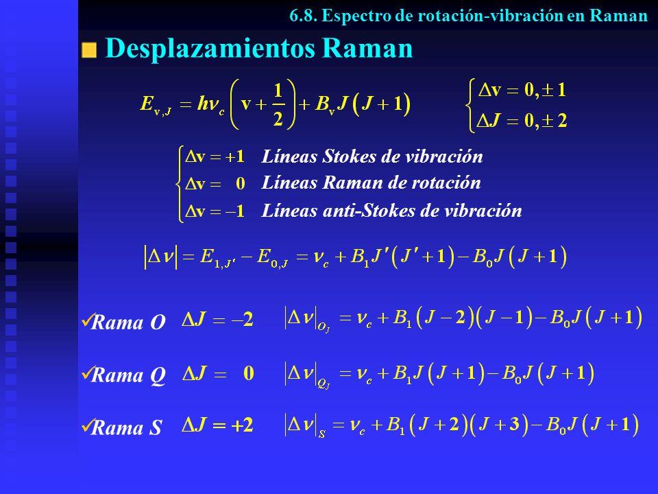 Desplazamientos Raman
