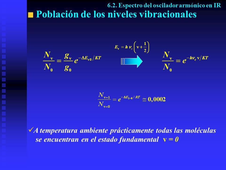 Población de los niveles vibracionales