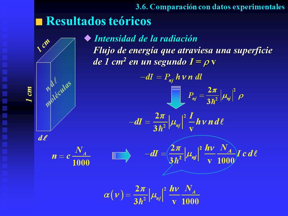 Resultados teóricos Intensidad de la radiación