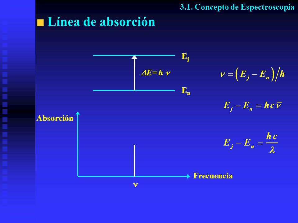 Línea de absorción 3.1. Concepto de Espectroscopía Ej E= h  En