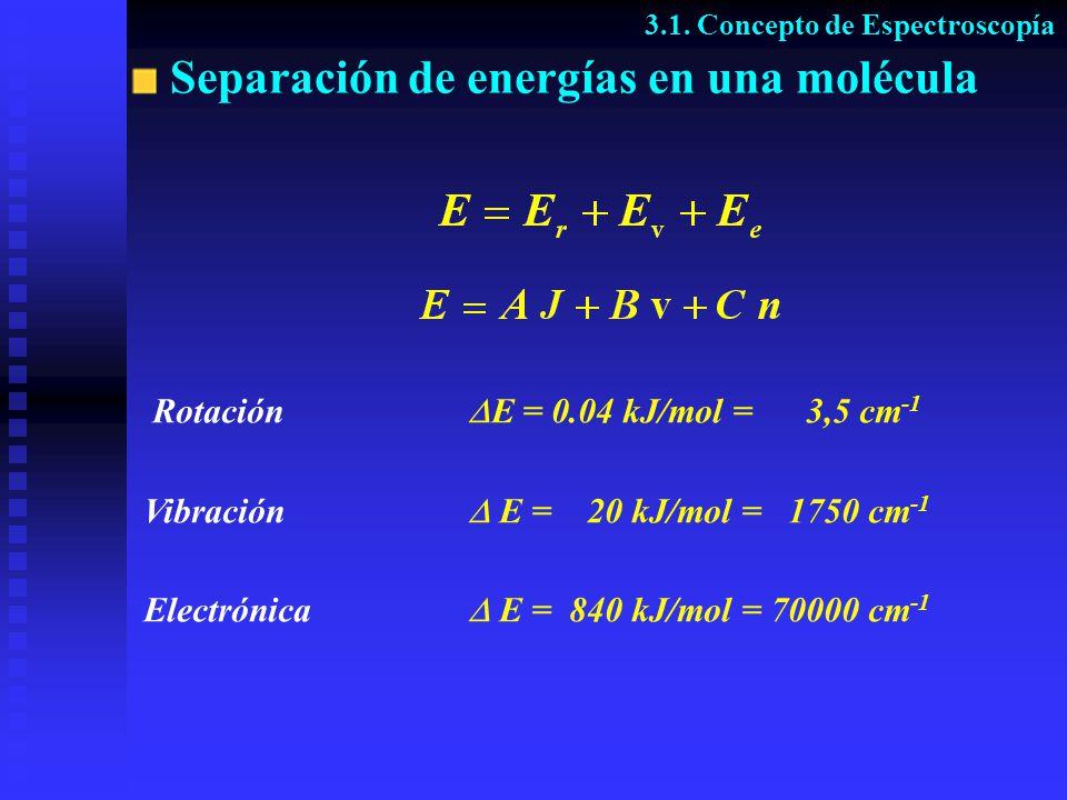 Separación de energías en una molécula