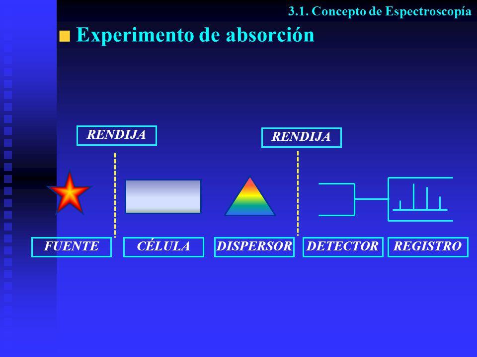 Experimento de absorción