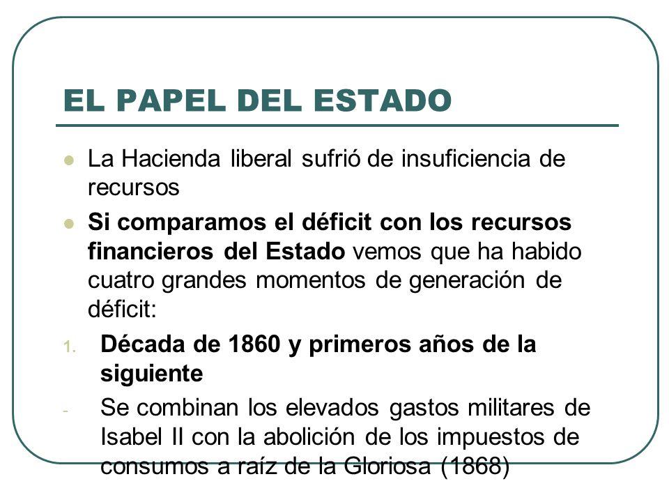 EL PAPEL DEL ESTADO La Hacienda liberal sufrió de insuficiencia de recursos.