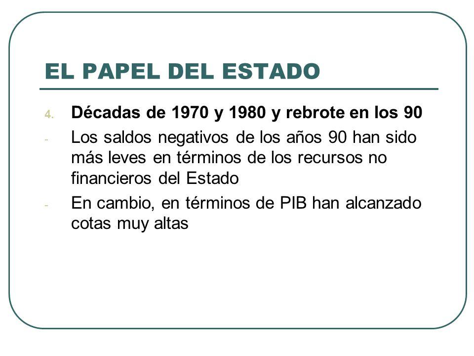 EL PAPEL DEL ESTADO Décadas de 1970 y 1980 y rebrote en los 90