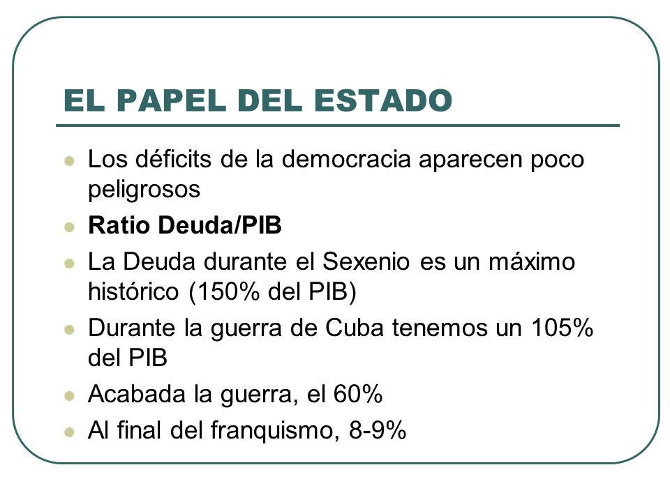 EL PAPEL DEL ESTADO Los déficits de la democracia aparecen poco peligrosos. Ratio Deuda/PIB.