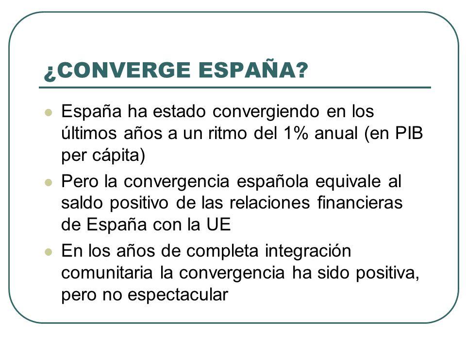 ¿CONVERGE ESPAÑA España ha estado convergiendo en los últimos años a un ritmo del 1% anual (en PIB per cápita)