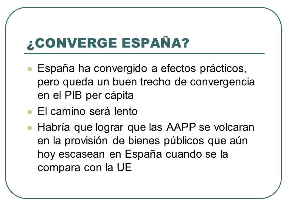 ¿CONVERGE ESPAÑA España ha convergido a efectos prácticos, pero queda un buen trecho de convergencia en el PIB per cápita.
