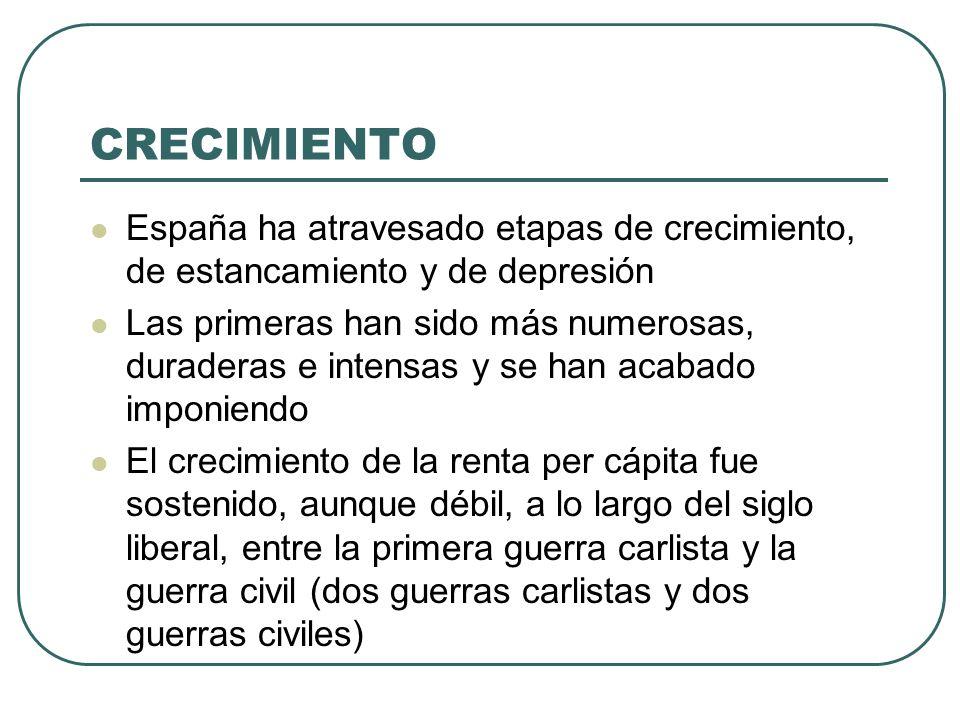 CRECIMIENTO España ha atravesado etapas de crecimiento, de estancamiento y de depresión.