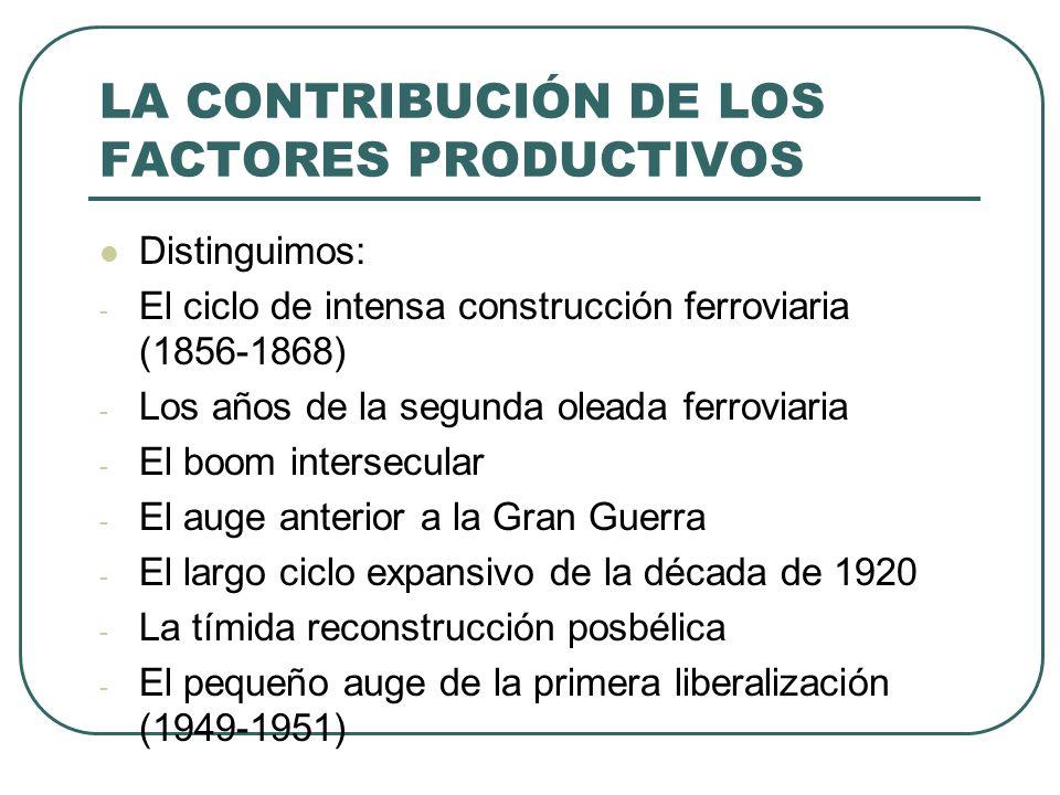 LA CONTRIBUCIÓN DE LOS FACTORES PRODUCTIVOS
