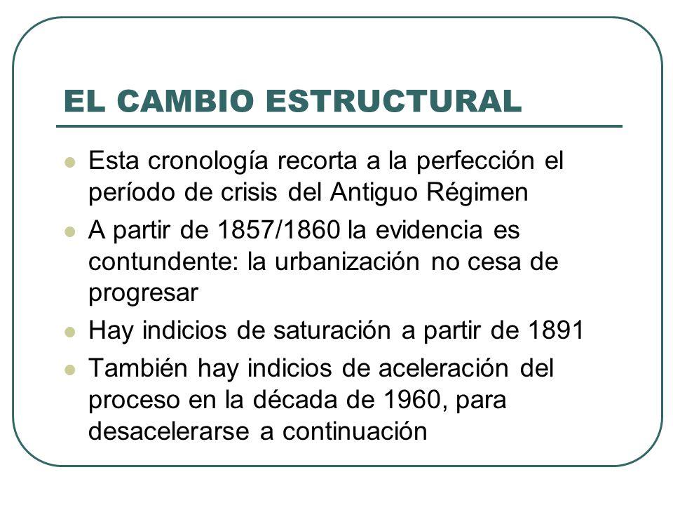 EL CAMBIO ESTRUCTURAL Esta cronología recorta a la perfección el período de crisis del Antiguo Régimen.