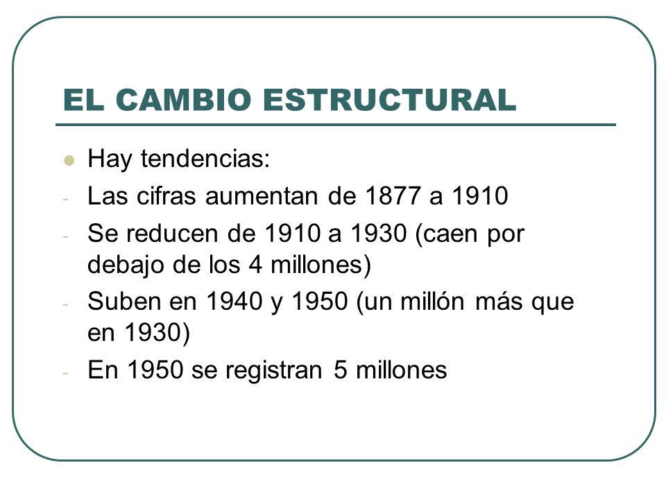 EL CAMBIO ESTRUCTURAL Hay tendencias: