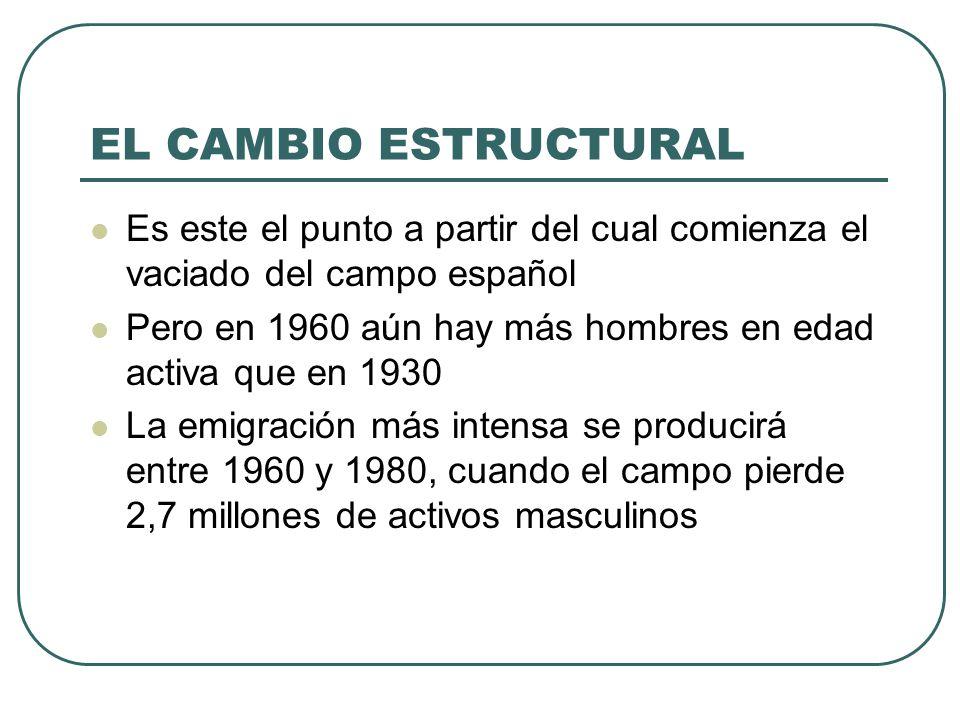 EL CAMBIO ESTRUCTURAL Es este el punto a partir del cual comienza el vaciado del campo español.