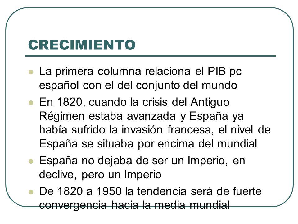 CRECIMIENTO La primera columna relaciona el PIB pc español con el del conjunto del mundo.