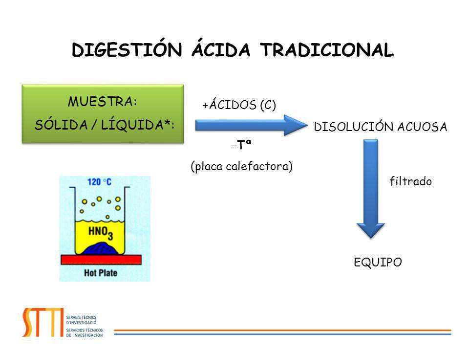 DIGESTIÓN ÁCIDA TRADICIONAL