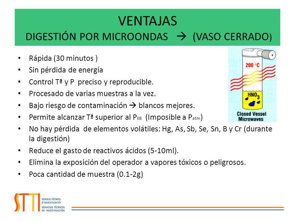 VENTAJAS DIGESTIÓN POR MICROONDAS  (VASO CERRADO)