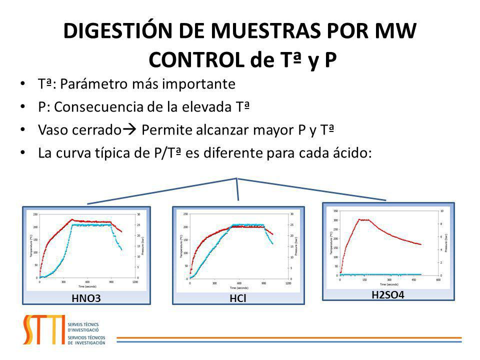 DIGESTIÓN DE MUESTRAS POR MW CONTROL de Tª y P