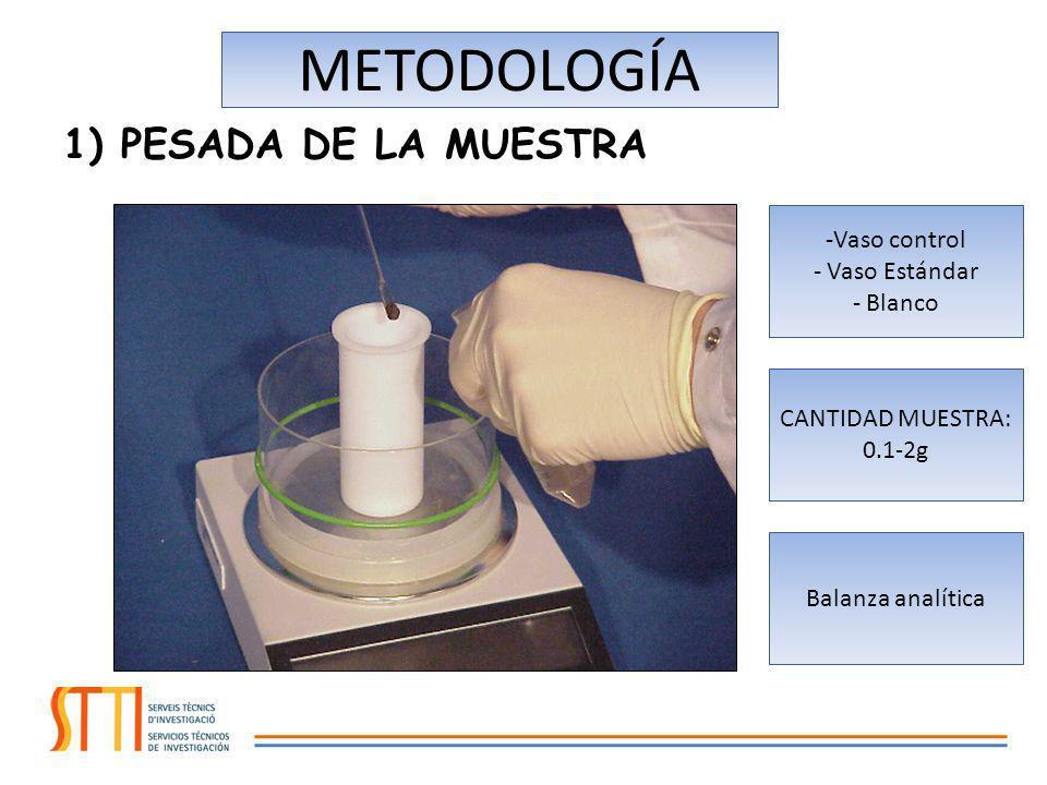METODOLOGÍA 1) PESADA DE LA MUESTRA Vaso control Vaso Estándar Blanco